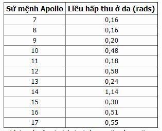 Lượng phóng xạ trung bình mà các phi hành đoàn Apollo từ Apollo 7-Apollo 17 đã hấp thu.