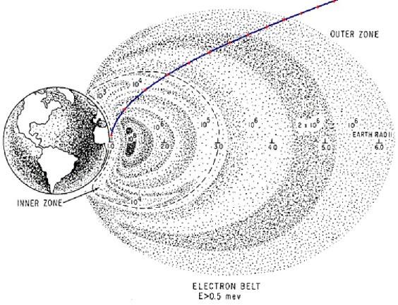 Quỹ đạo của Apollo 11 đã được tính toán để tránh những khu vực bức xạ mạnh nhất