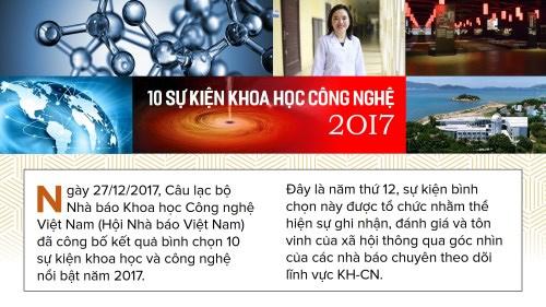 10 sự kiện KHCN trong nước