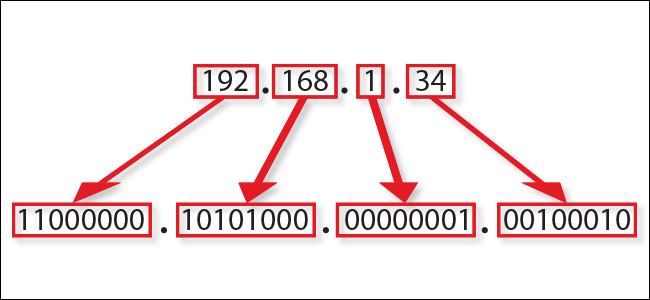 Địa chỉ IP - Internet Protocol - giao thức Internet.