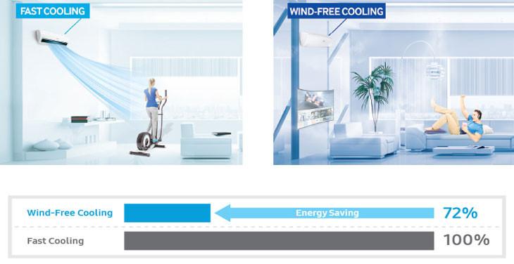 Công nghệ làm mát Wind-Free còn nổi bật với nguyên lý vận hành hai bước một cách hợp lý.