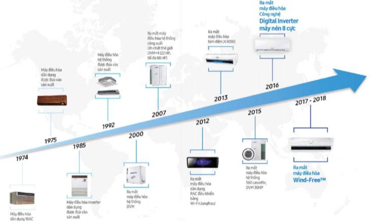 Công nghệ làm mát của Samsung