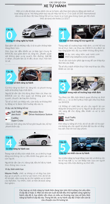 Hiện có 6 cấp độ khác nhau cho xe tự hành.