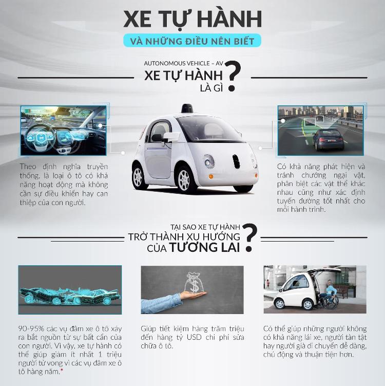 Xe tự hành là loại ôtô có khả năng hoạt động mà không cần sự điều khiển hay can thiệp của con người.