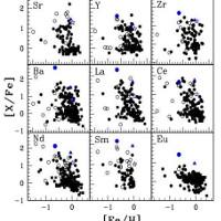 Công bố phân tích hóa học của ba ngôi sao kỳ dị