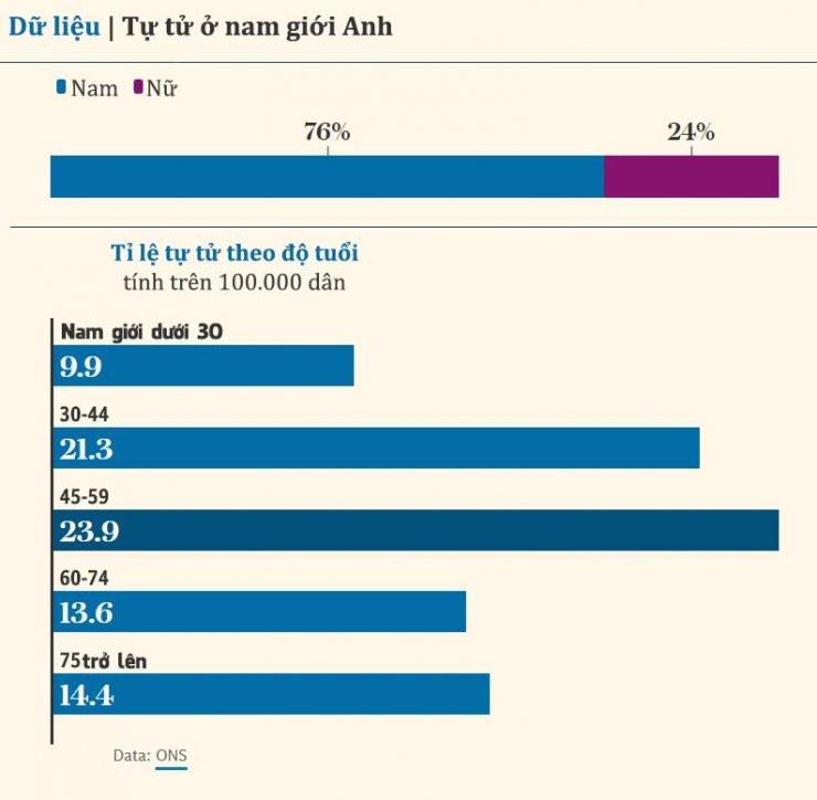 Dữ liệu tự tử ở nam giới Anh
