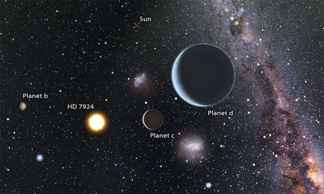 Ba hành tinh nhỏ quay quanh sao GJ9827