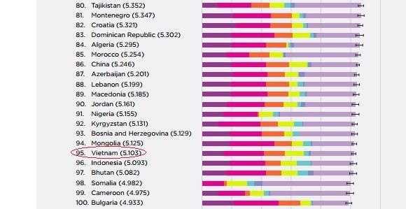 Việt Nam đứng thứ 95 trong bảng xếp hạng, giữ nguyên so với năm ngoái.