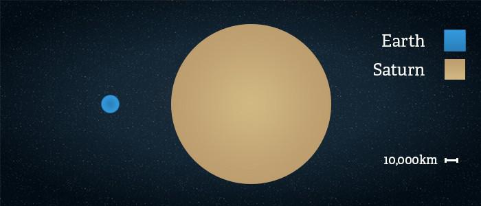 Kích thước sao Thổ lớn hơn nhiều lần so với Trái Đất