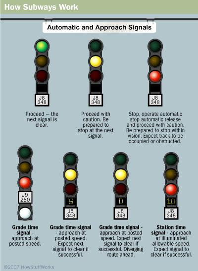 Hệ thống tàu điện ngầm dùng tín hiệu đèn giao thông tự động nhằm tăng tính an toàn