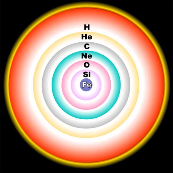 Các nguyên tố hóa học trong vũ trụ được hình thành trong lõi ngôi sao.
