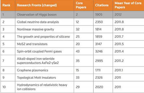 Lý thuyết hấp dẫn phi tuyến có khối lượng được Thomson Reuters xếp đứng thứ 3