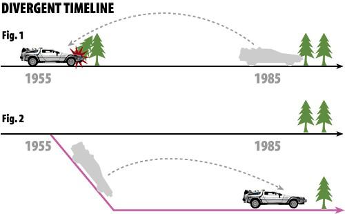Du hành xuyên thời gian giờ không thể tạo ra những xáo trộn trong dòng thời gian được nữa