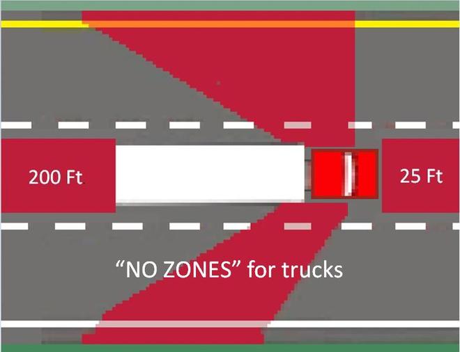 Vùng màu đỏ chính là No-Zone của xe container