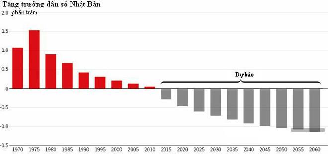 Tỷ lệ tăng trưởng dân số Nhật Bản