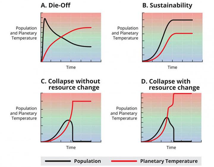 Các biểu đồ ở trên được tạo bởi nhóm nghiên cứu của Frank, cho thấy 4 kết cục xảy ra với số phận của một nền văn minh.