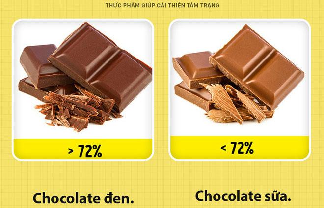 Chocolate đen và chocolate sữa - cái nào tốt hơn?