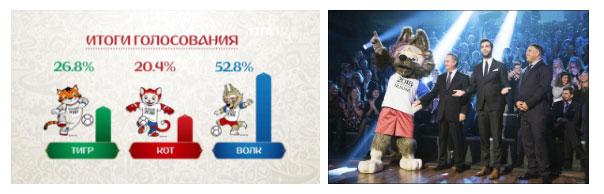 Sói Zabivaka đã giành chiến thắng áp đảo với 52,8% bình chọn.