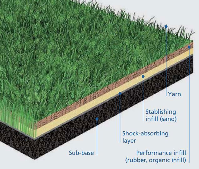 Các lớp của sân cỏ nhân tạo theo tiêu chuẩn FIFA từ ngoài vào trong
