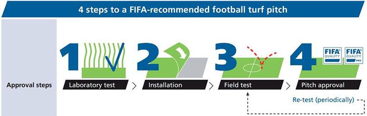Bốn bước để được FIFA công nhận là sân cỏ đạt chuẩn.