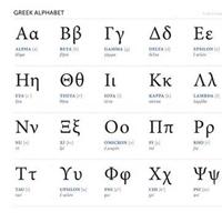 Những loại chữ viết tiêu biểu trong lịch sử loài người