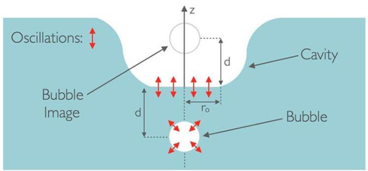 Hình ảnh cơ chế của tiếng nước rỉ rả