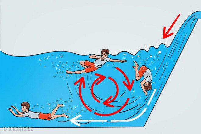 Khi trôi xuống dòng thác, hãy cuộn tròn người lại, nín thở để mặc cho dòng nước cuốn bạn xuống đáy.