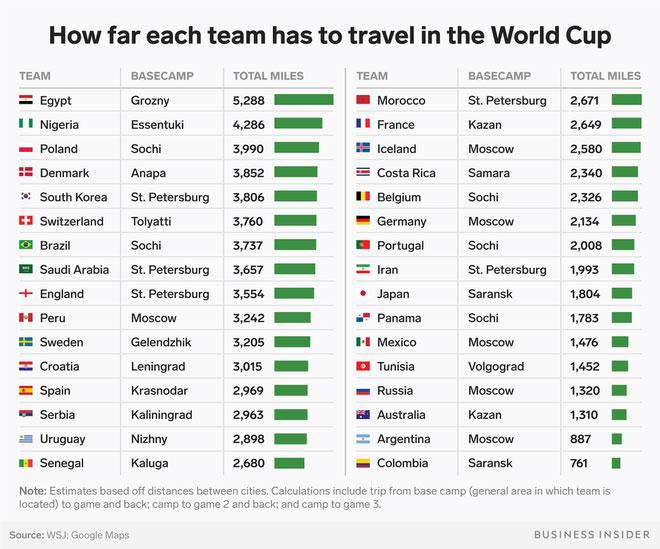 Ước tính quãng đường phải di chuyển của các đội tuyển trong vòng bảng World Cup 2018.