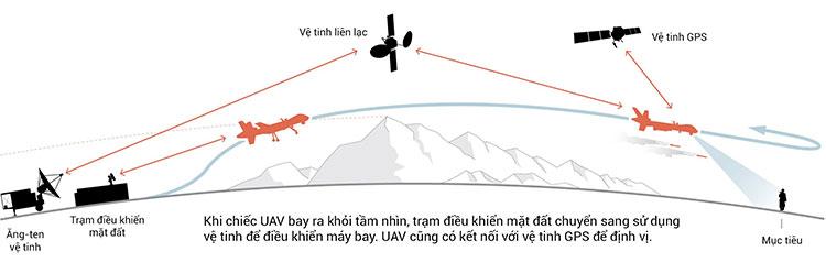 Với những chiếc UAV tầm gần, việc điều khiển có thể thực hiện thông qua sóng radio