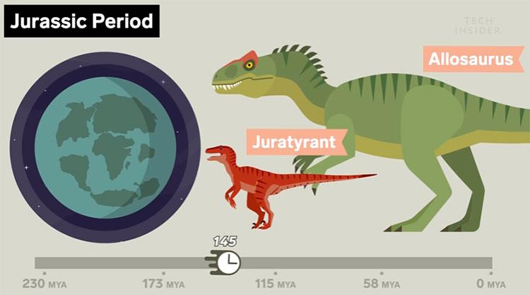 Con khủng long Juratyrant đầu tiên xuất hiện khoảng 170 triệu năm trước.