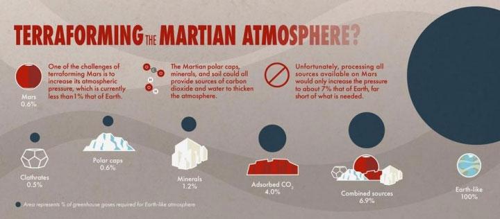 Trên sao Hỏa không có đủ các khí nêu trên để có thể thực hiện terraforming.