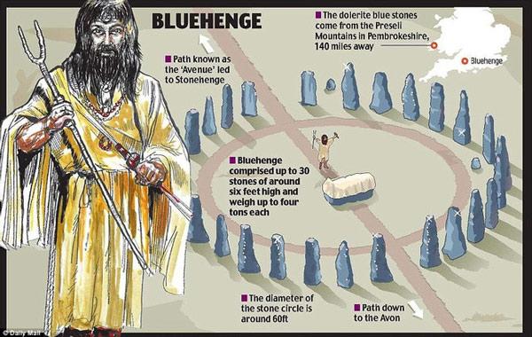 Giới sử học tin rằng, Stonehenge được xây dựng đầu tiên cách đây 5.000 năm bởi người cổ đại Neolithic