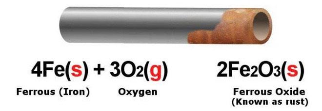 Sắt kết hợp với oxy sẽ tạo ra các lớp gỉ sét.