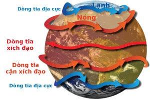 Minh họa về dòng tia trên Trái đất
