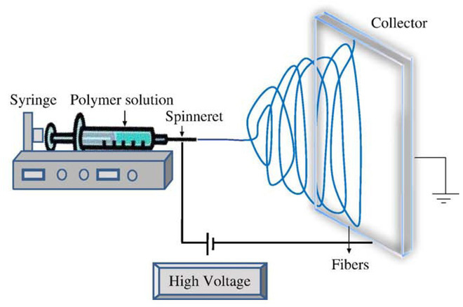 Quá trình sản xuất sợi polymer bằng Electrospinning