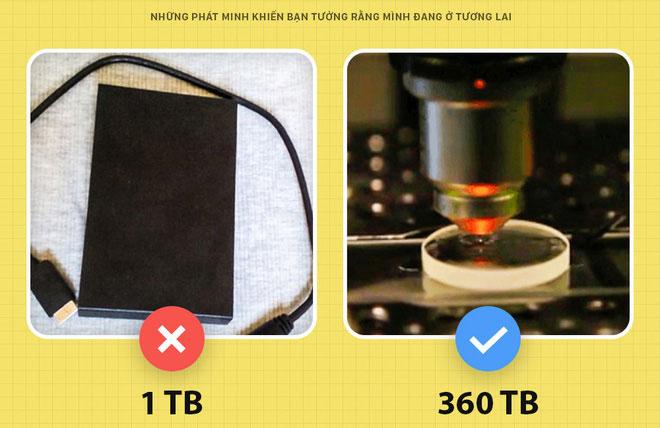 Thiết bị lưu trữ ngày càng nhỏ, dung lượng thì ngày càng lớn