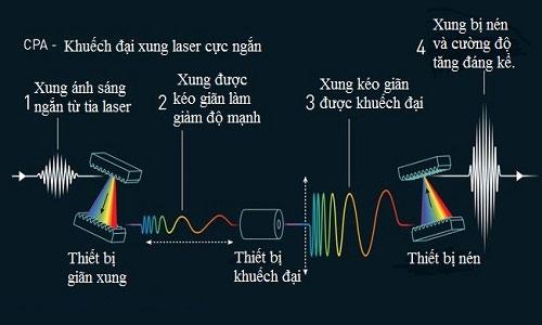 Giải thích về phương pháp khuếch đại xung laser cực ngắn.
