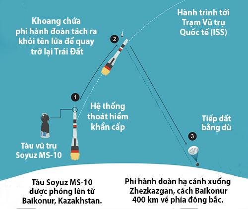 Quá trình hai phi hành gia trên tàu Soyuz MS-10 gặp sự cố và trở về Trái đất.
