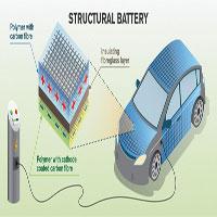 Sợi carbon có thể trữ năng lượng bên trong thân xe hơi