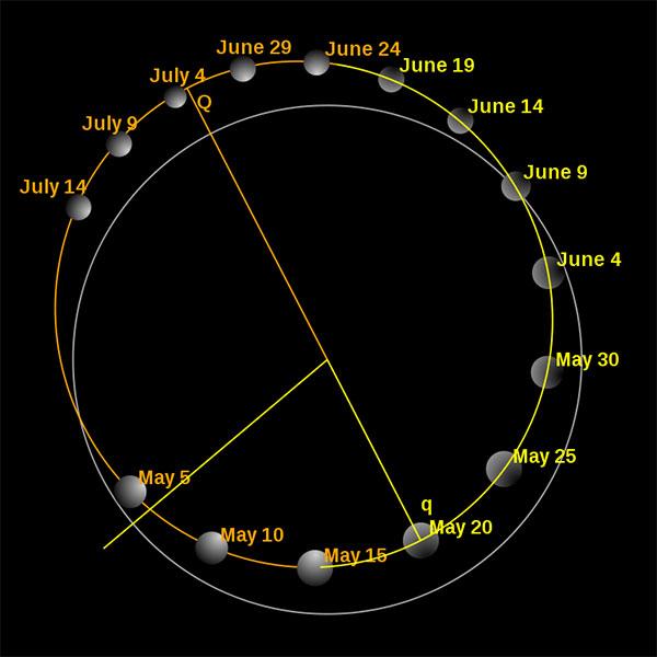 Quỹ đạo sao Thủy (vàng, nâu) trong năm 2006.