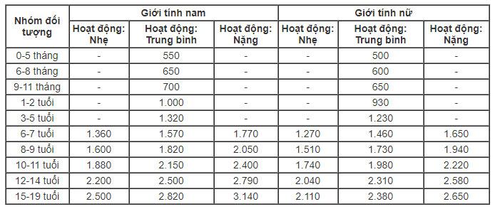 Bảng nhu cầu năng lượng từng độ tuổi, đơn vị tính: kcal