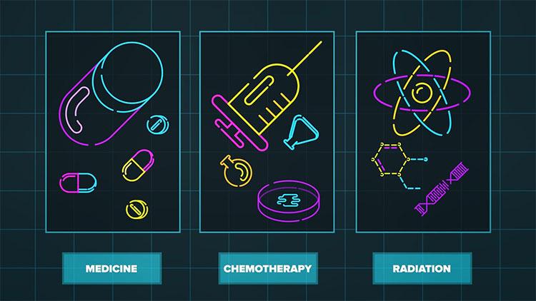 Các liệu pháp điều trị ung thư.
