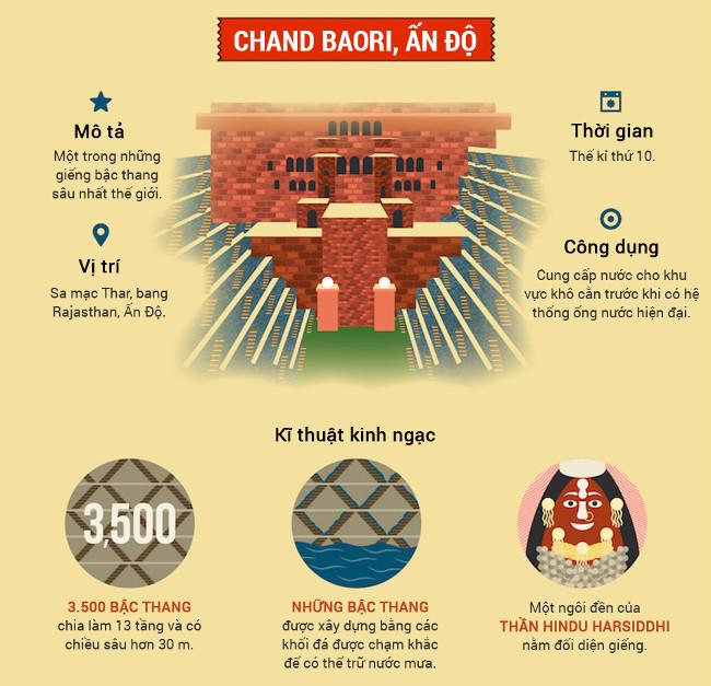 Chand baori, Ấn Độ