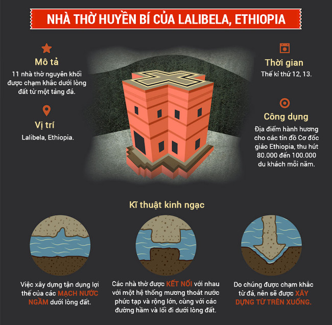 Nhà thờ huyền bí của Lalibela, Ethiopia