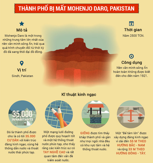 Thành phố bị mất Mohenjo Daro, Pakistan