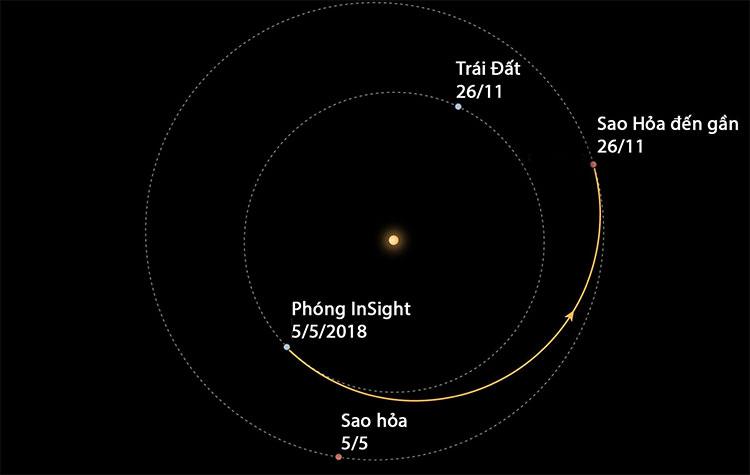 Hành trình 6 tháng đến sao Hỏa