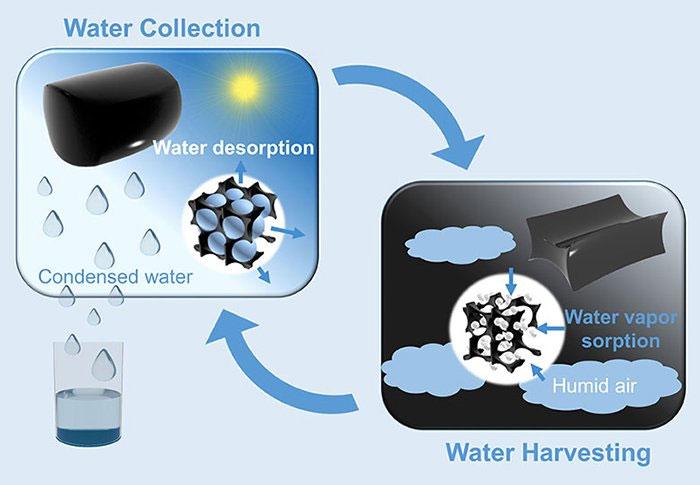 Nước được thu thập sau đó được giải phóng trong một chu kỳ.