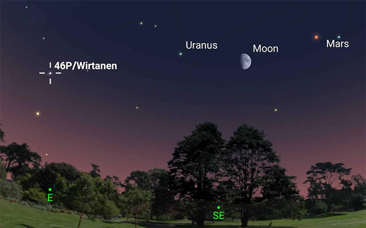 Vị trí của sao chổi xanh lá cây so với Sao Thiên Vương (Uranus), mặt trăng (Moon) và Sao Hỏa (Mars)