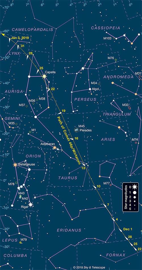 Đường đi của sao chổi 46P trên bầu trời