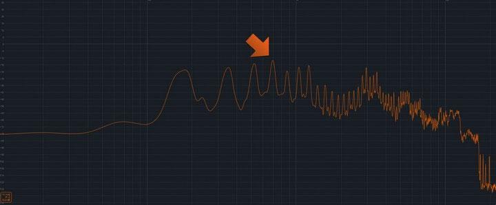 Tần số âm thanh giọng nói của đàn ông.